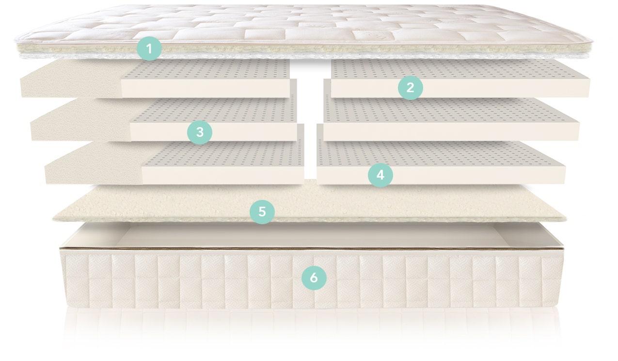 Illustration of mattress component layers