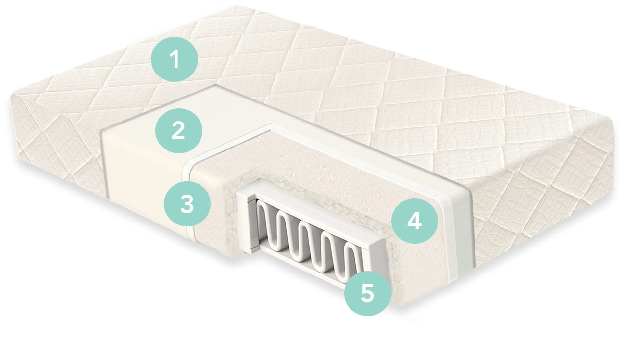 Cut-Out Diagram of Breathable Ultra Crib Mattress